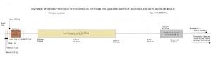 Distance_moyenne_des_objets_céléstes_par_rapport_au_soleil_en_UA 1.pdf