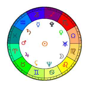 Planètes et signes