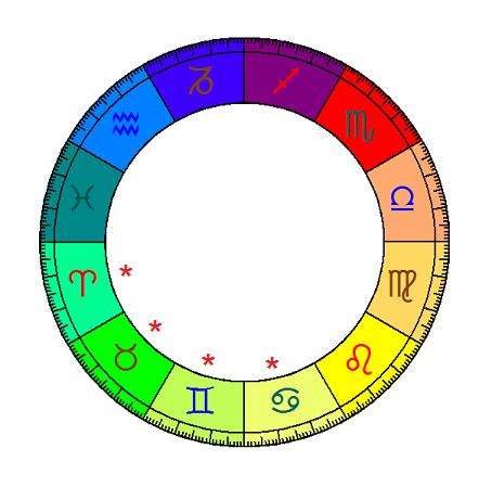 Astro-Sexe Gmeaux - Homme et Femme - Contact voyance