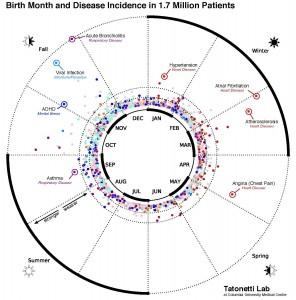 2015 06 14 Mois naissance et maladies
