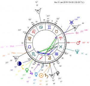 2015 11 06 - 2019 01 01 Trajectoire N H Astrologie