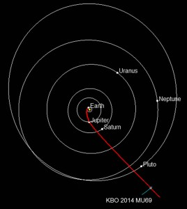2015 11 06 - 2019 01 01 Trajectoire New Horizons NASA