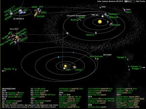2015 11 06 Missions spatiales actuelles