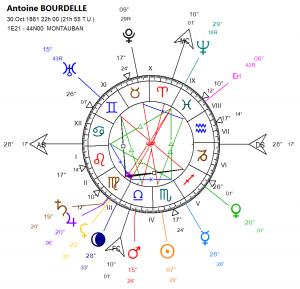 bourdelle-antoine-30-10-1861