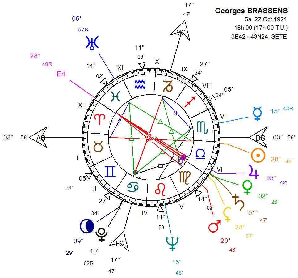 georges brassens balance ascendant taureau mc capricorne doriphorie maison vi astrolabor. Black Bedroom Furniture Sets. Home Design Ideas