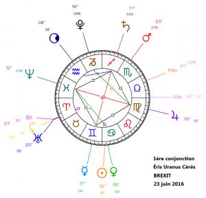 2016-06-23-1ere-conjonction-eris-uranus-ceres-brexit
